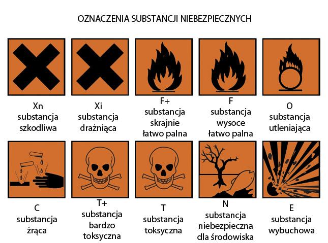 Oznaczenia odpadów niebezpiecznych
